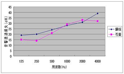鋼板と石膏による遮音性能の比較